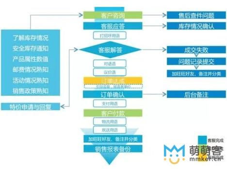 淘宝客服规范的服务流程